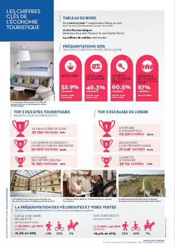 Les chiffres clés du tourisme dans l'Aisne